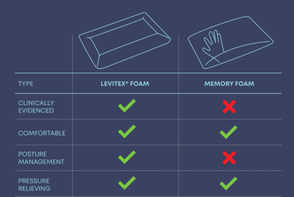 comparison of memory foam and levitex